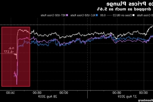 Crypto Crash Prompts Guessing Game as Bitcoin Breaches $10,000 Again